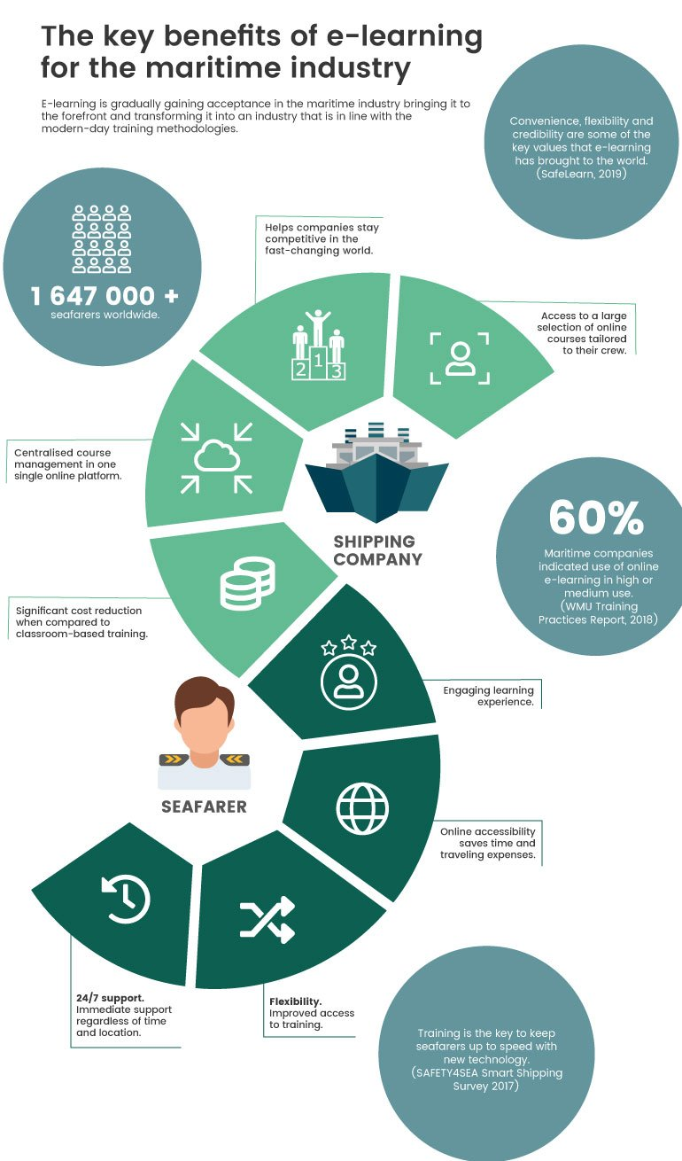 Infographic benefits of e-Learning for the maritime industry