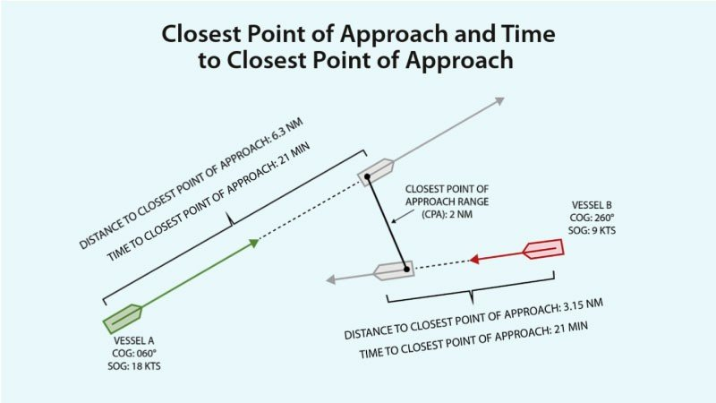 <mark>Radar Basics:</mark> Collision Avoidance