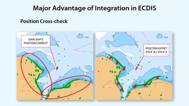 <mark>Radar Basics:</mark> Integrated Bridge